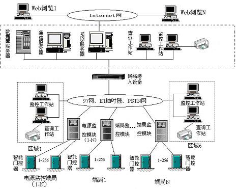 组成二级网络三级管理,符合通信网接口规范(电信九七网,pstn,e1抽时隙